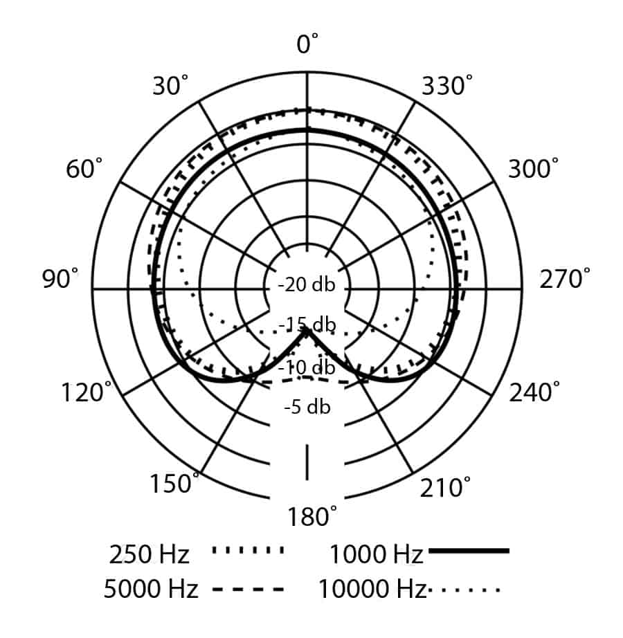 PX-1 Polarity Diagram